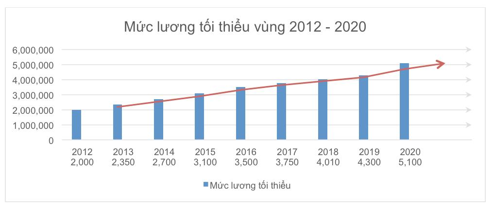 Lương tối thiểu 2017 và xu hướng năm 2020