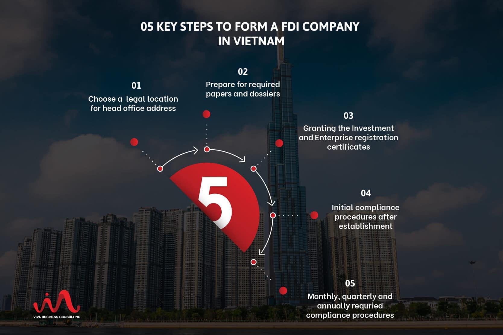 set up FDI company in Vietnam