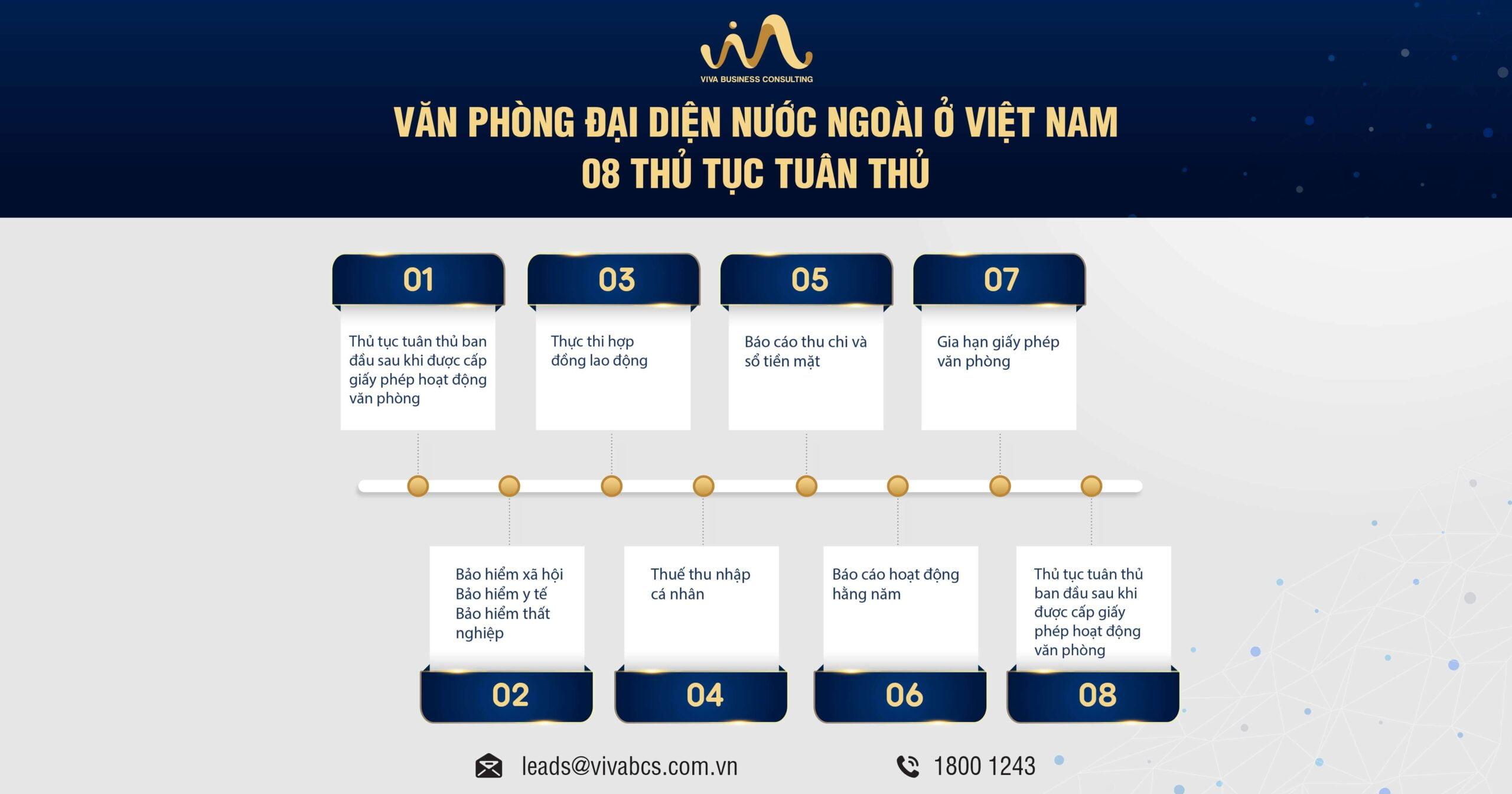 Văn phòng đại diện nước ngoài tại Việt Nam: 08 Thủ tục tuân thủ