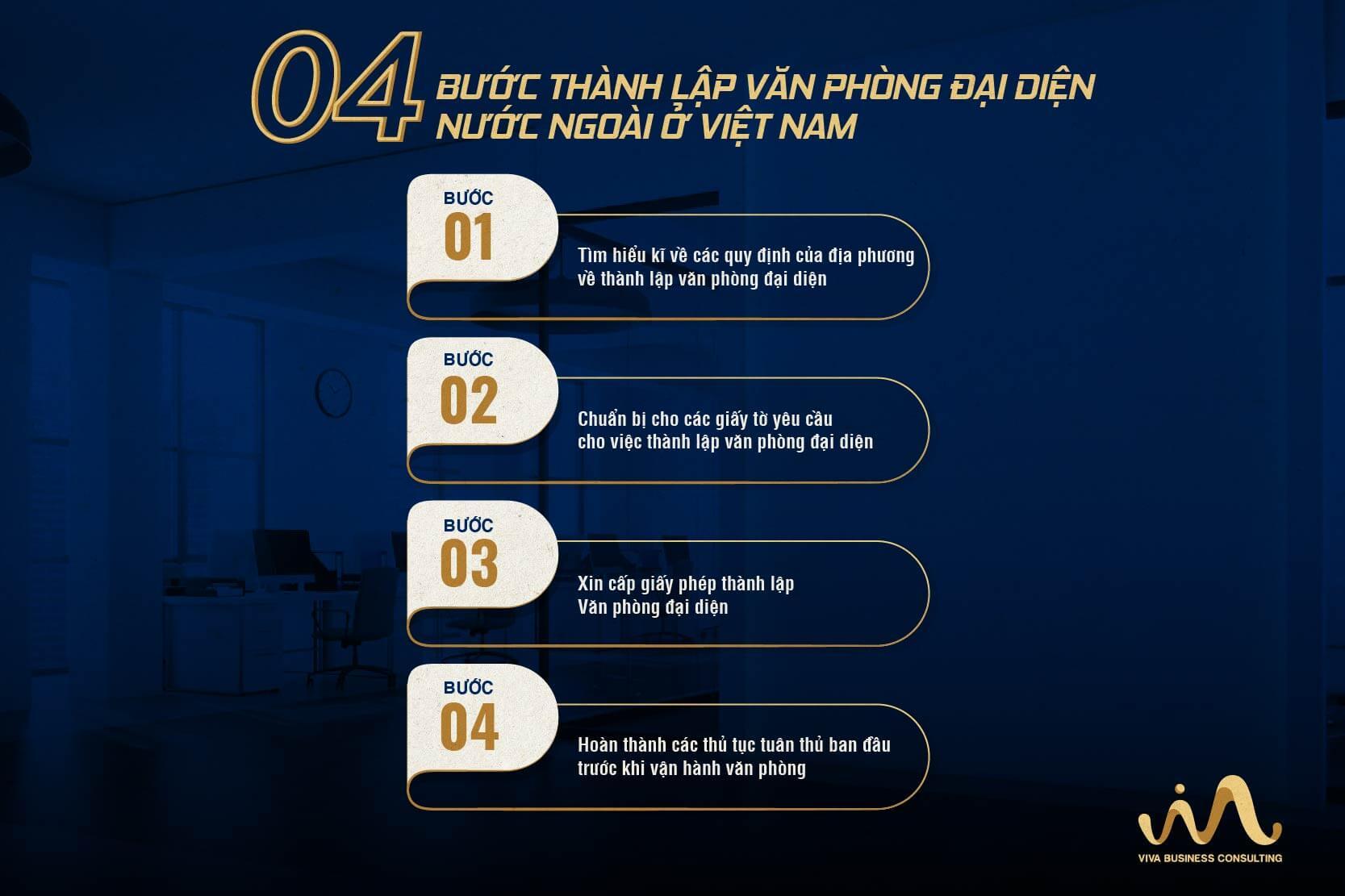 4 Bước thành lập văn phòng đại diện nước ngoài tại Việt Nam