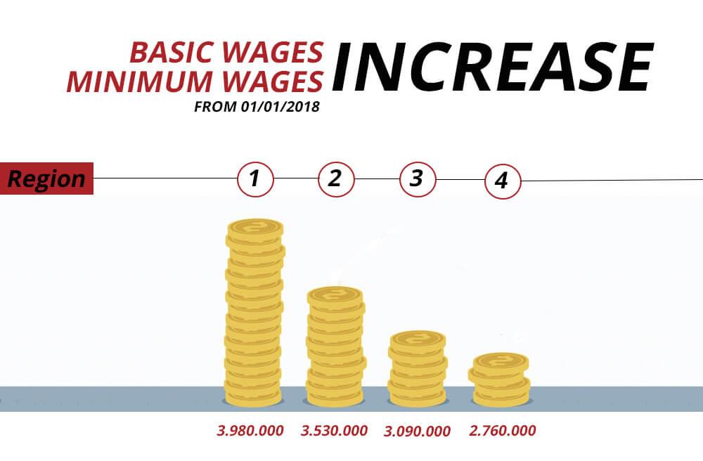 Basic wages and minimum wages 2018