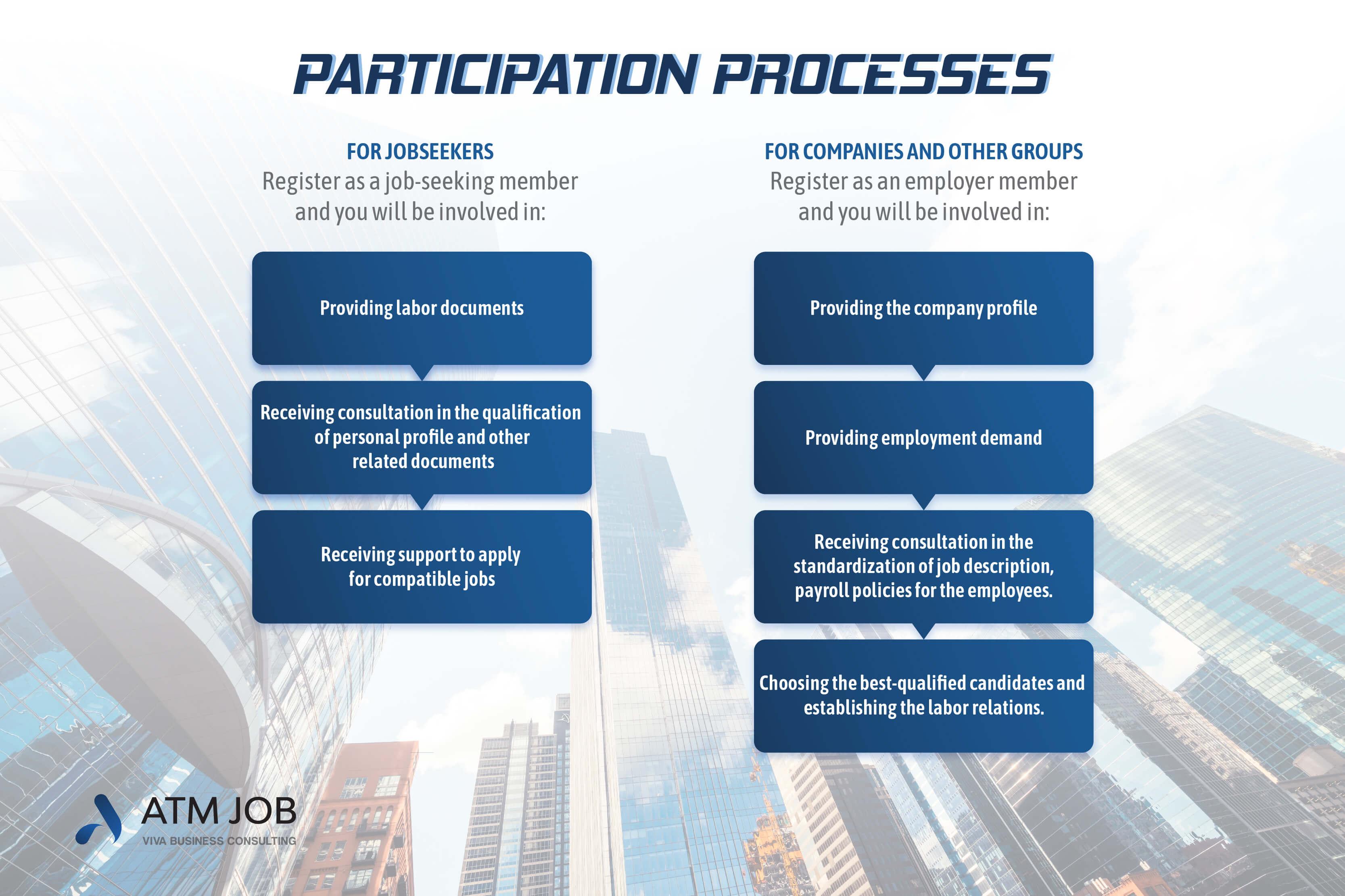 ATM Job - Participation processes