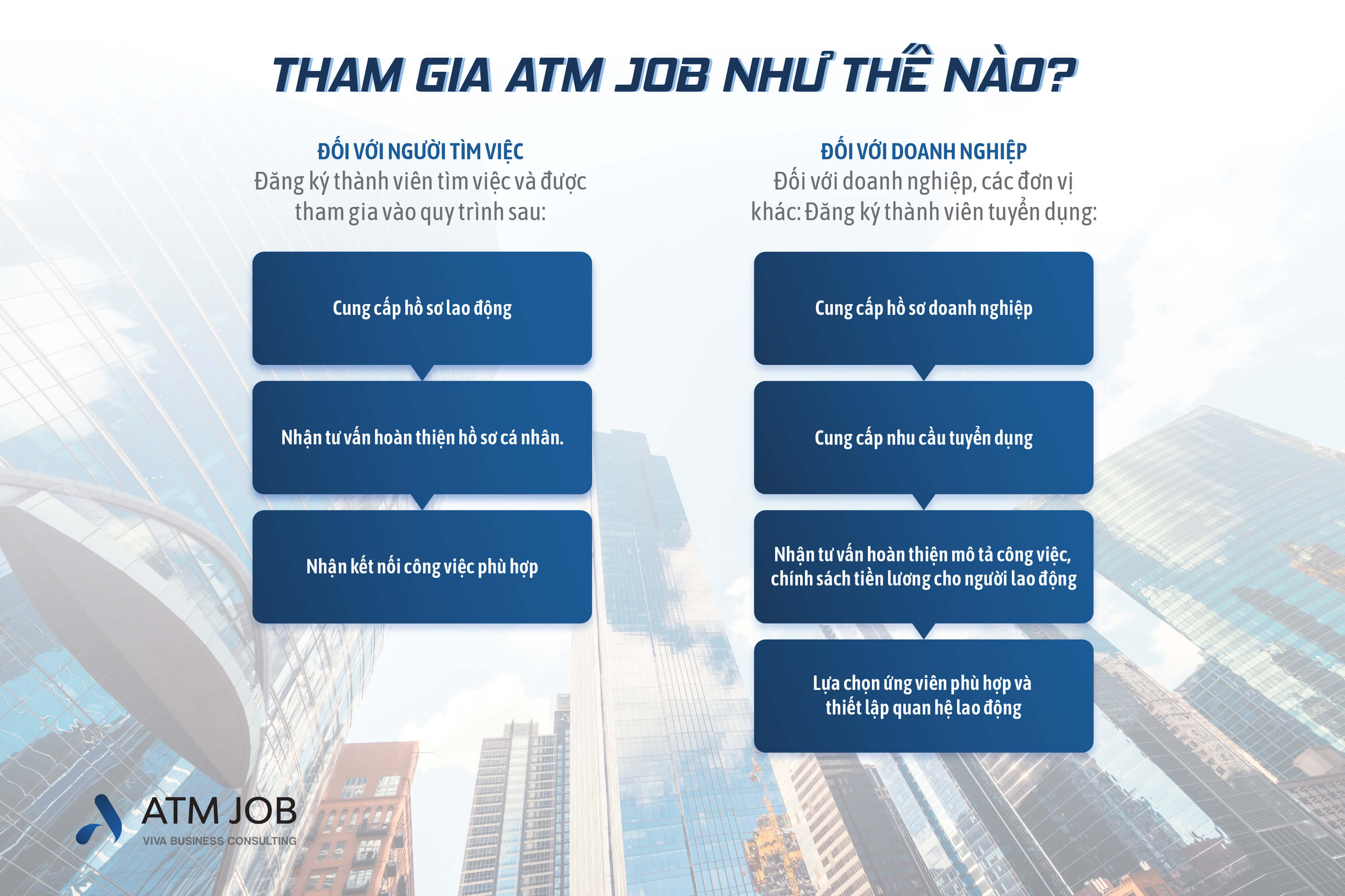 ATM Job - Cách thức tham gia